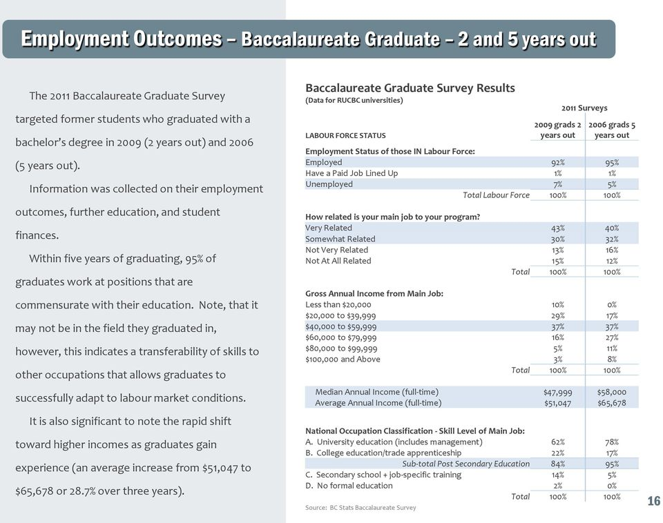 Within five years of graduating, 95% of graduates work at positions that are commensurate with their education.