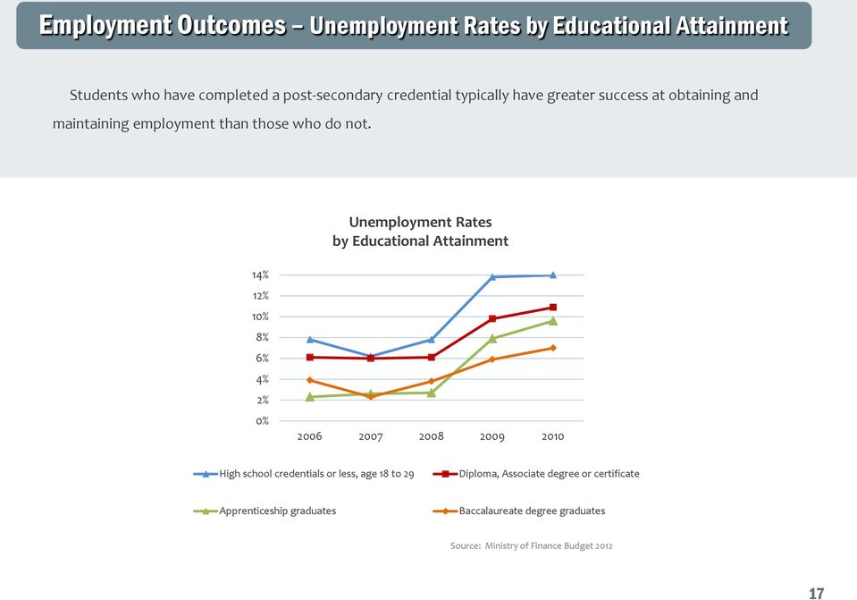 Unemployment Rates by Educational Attainment 14% 12% 10% 8% 6% 4% 2% 0% 2006 2007 2008 2009 2010 High school credentials or