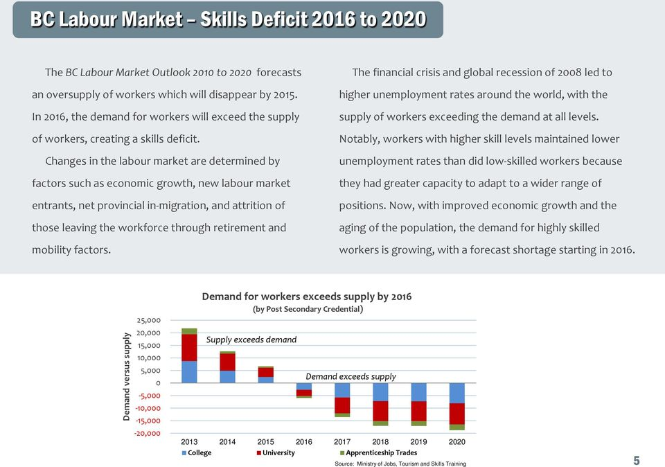Changes in the labour market are determined by factors such as economic growth, new labour market entrants, net provincial in-migration, and attrition of those leaving the workforce through