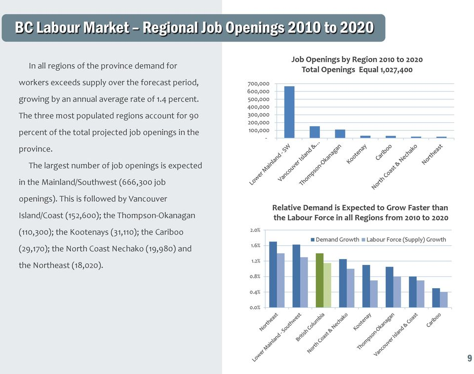 The largest number of job openings is expected in the Mainland/Southwest (666,300 job openings).