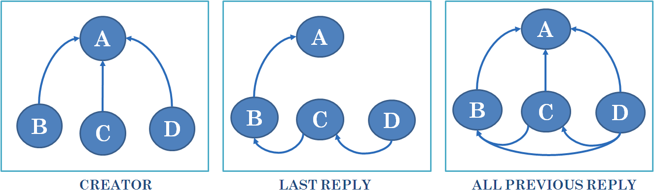 Chapter 3. METHODOLOGY Figure 3.2: An example of thread post sequence. 2. Last reply Network: Every reply of a thread will be a response of the last post.