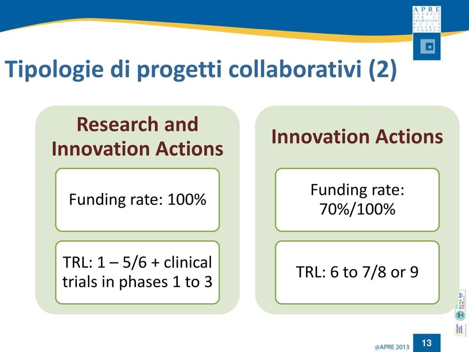 Innovation Actions Funding rate: 70%/100% TRL: 1