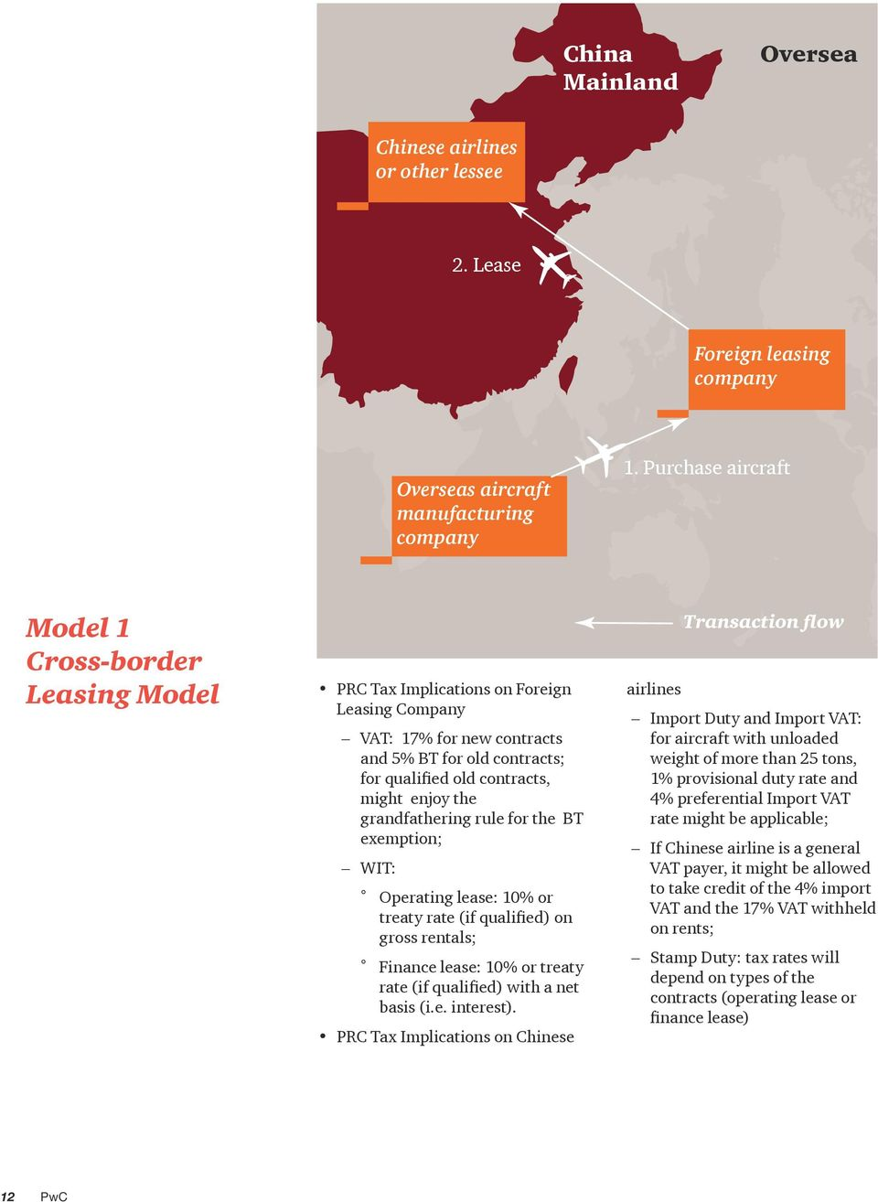Overview of China s Aircraft Leasing Industry Promoting industry