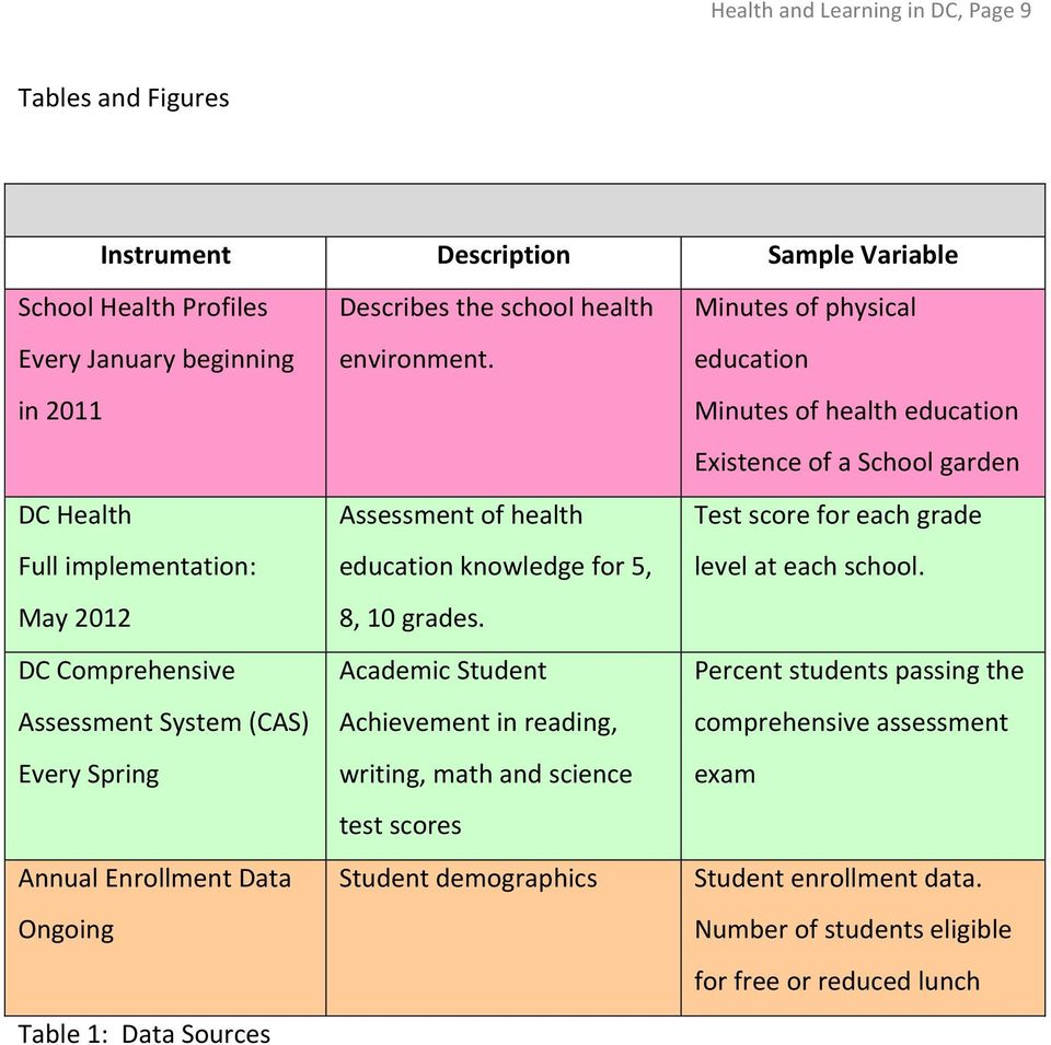 Assessment of health education knowledge for 5, 8, 10 grades.