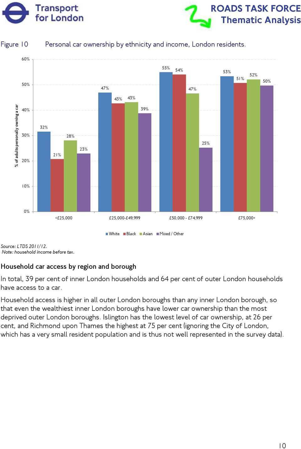 income before tax. Household car access by region and borough In total, 39 per cent of inner London households and 64 per cent of outer London households have access to a car.