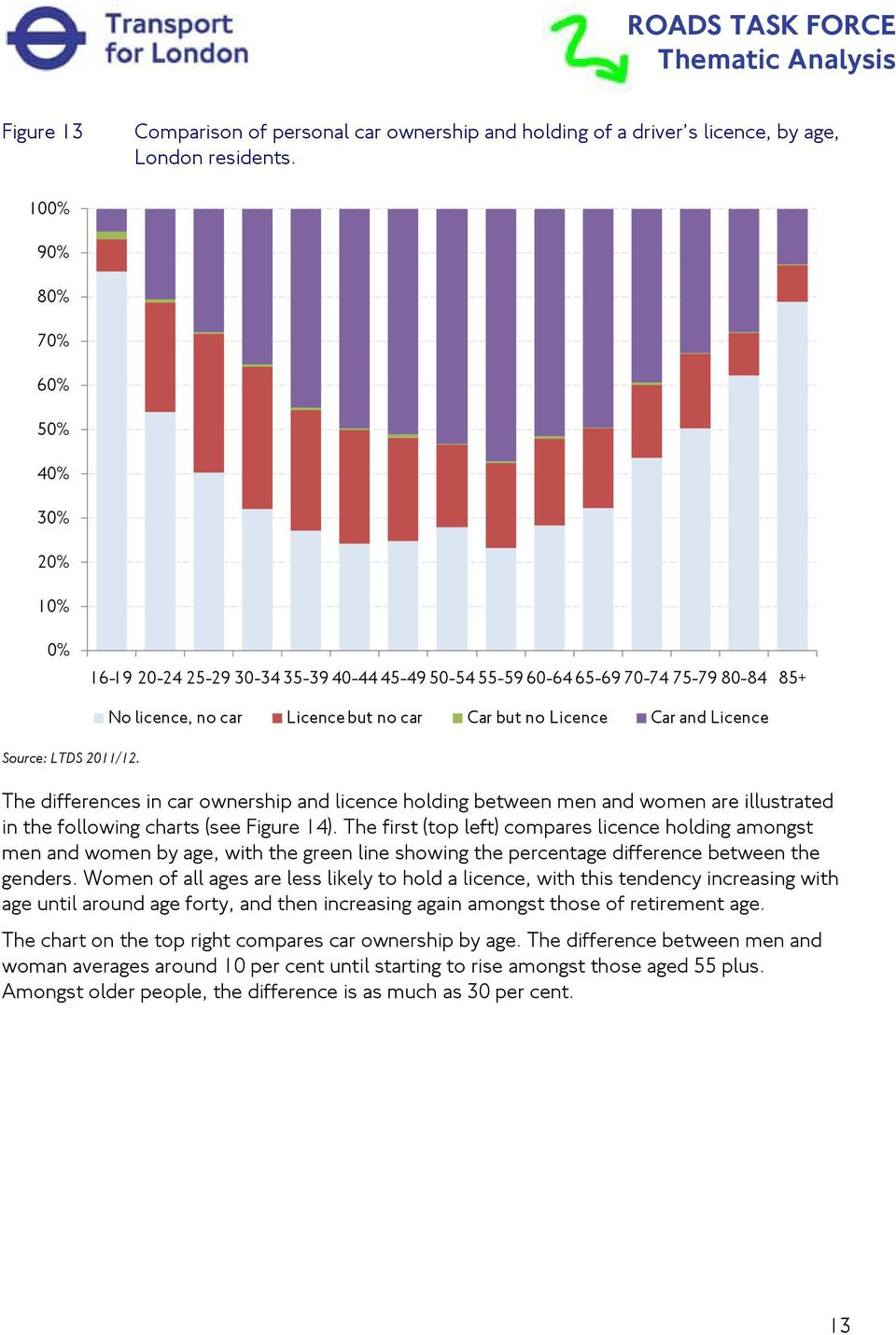 car ownership and licence holding between men and women are illustrated in the following charts (see Figure 14).