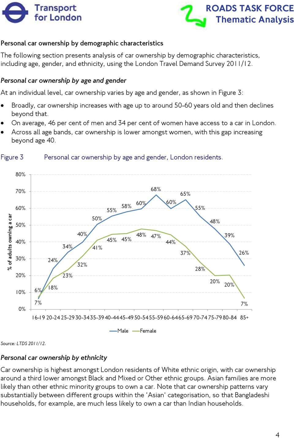 Personal car ownership by age and gender At an individual level, car ownership varies by age and gender, as shown in Figure 3: Broadly, car ownership increases with age up to around 50-60 years old