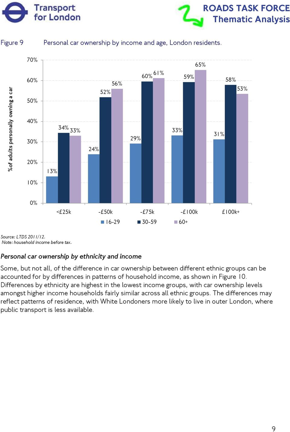 Personal car ownership by ethnicity and income Some, but not all, of the difference in car ownership between different ethnic groups can be accounted for by differences in patterns of household