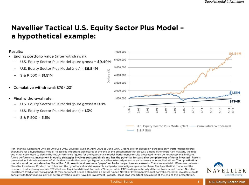 9% U.S. Equity Sector Plus Model (net) = 1.3% 1,000,000-3/03 4/03 3/04 3/05 3/06 3/07 3/08 3/09 3/10 3/11 3/12 3/13 $794K 3/14 6/14 S & P 500 = 5.5% U.S. Equity Sector Plus Model (Net) S & P 500 Cumulative Withdrawal For Financial Consultant One-on-One Use Only.