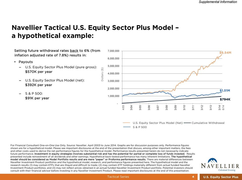 51M $794K 3/03 4/03 3/04 3/05 3/06 3/07 3/08 3/09 3/10 3/11 3/12 3/13 3/14 6/14 U.S. Equity Sector Plus Model (Net) S & P 500 Cumulative Withdrawal For Financial Consultant One-on-One Use Only.