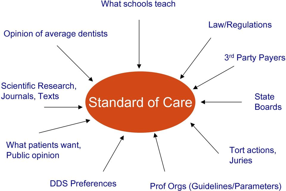 of Care State Boards What patients want, Public opinion Tort