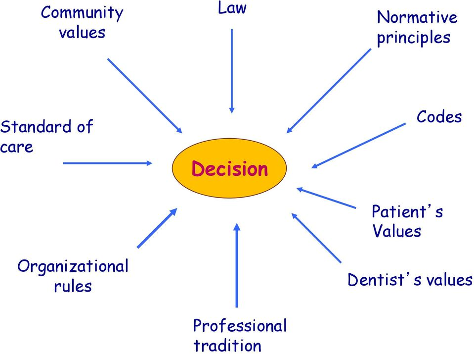 Organizational rules Decision