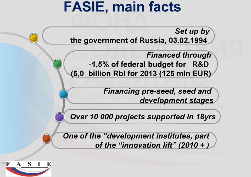 2013 (125 mln EUR) Financing pre-seed, seed and development stages Over 10 000