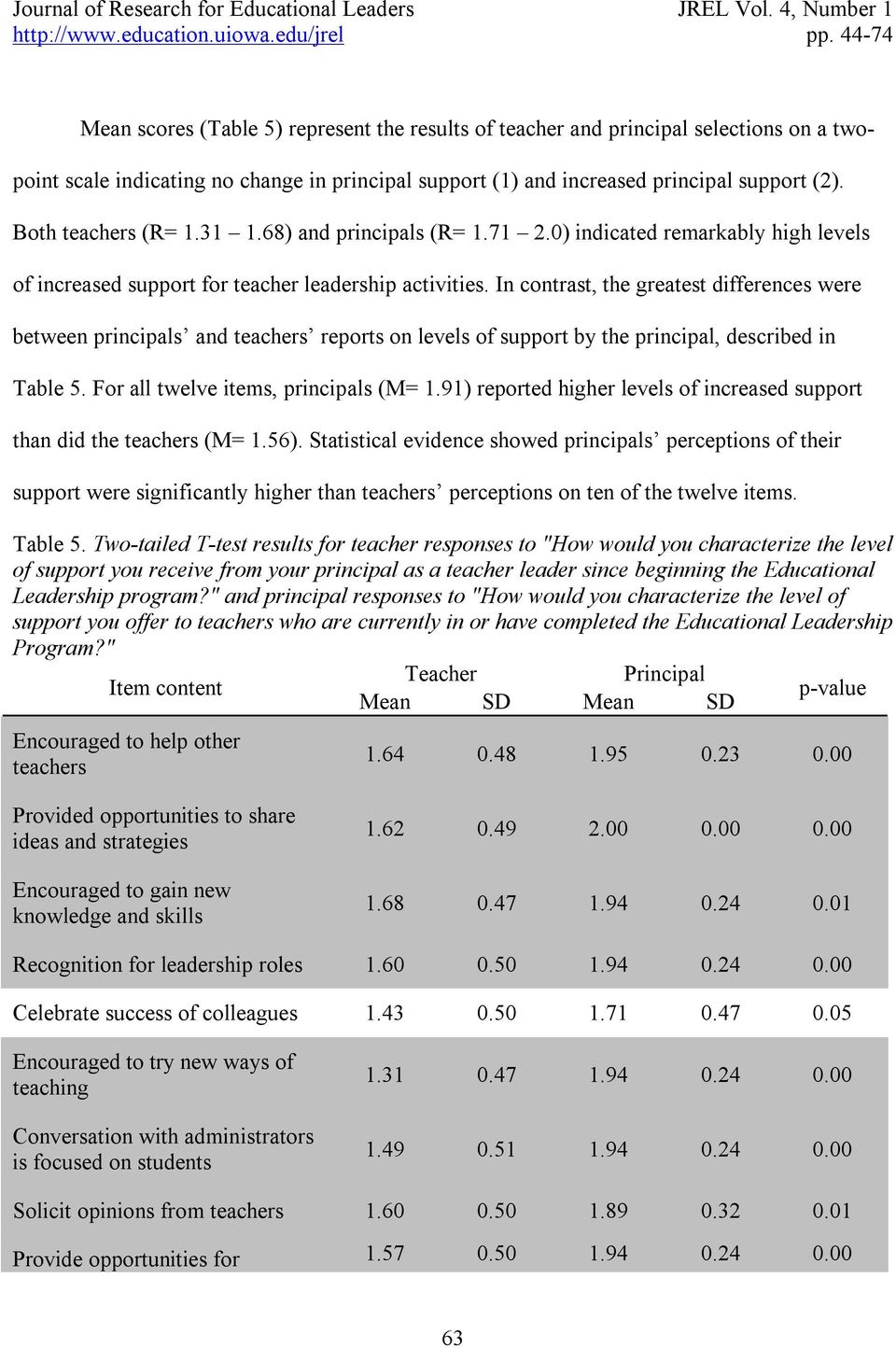 In contrast, the greatest differences were between principals and teachers reports on levels of support by the principal, described in Table 5. For all twelve items, principals (M= 1.