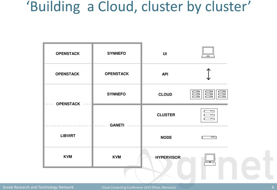 cluster by cluster OPENSTACK SYNNEFO UI OPENSTACK OPENSTACK