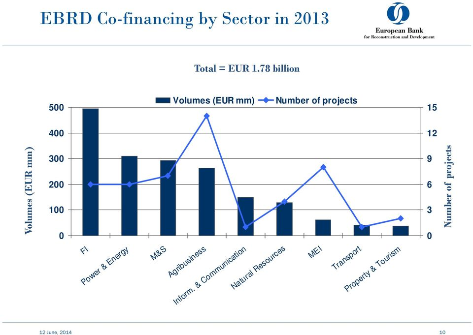 Volumes (EUR mm) Number of projects 300 200 100 0 EBRD Co-financing by Country in