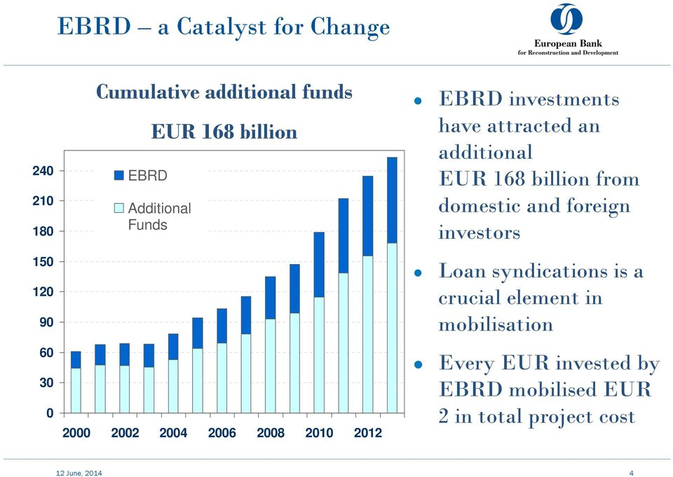 an additional EUR 168 billion from domestic and foreign investors Loan syndications is a crucial