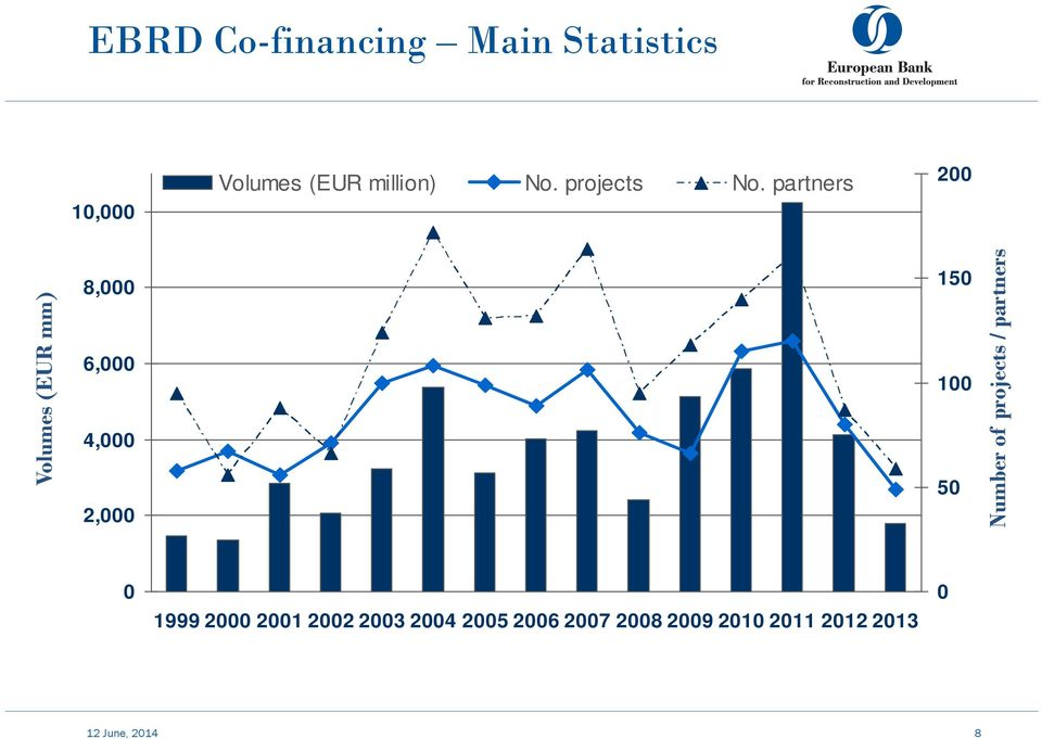 partners 200 Volumes (EUR mm) 8,000 6,000 4,000 2,000 EBRD Co-financing by