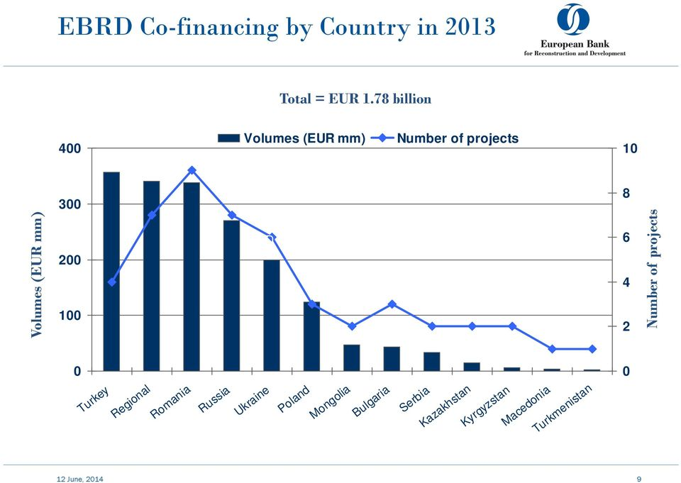 (EUR mm) Number of projects 200 100 EBRD Co-financing by Country in 2013 8 6 4 2 0