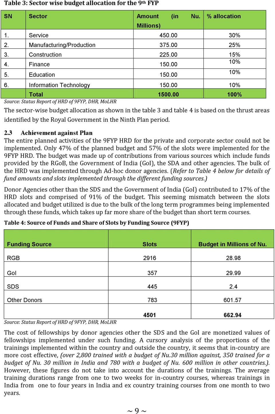00 100% Source: Status Report of HRD of 9FYP, DHR, MoLHR The sector-wise budget allocation as shown in the table 3 and table 4 is based on the thrust areas identified by the Royal Government in the