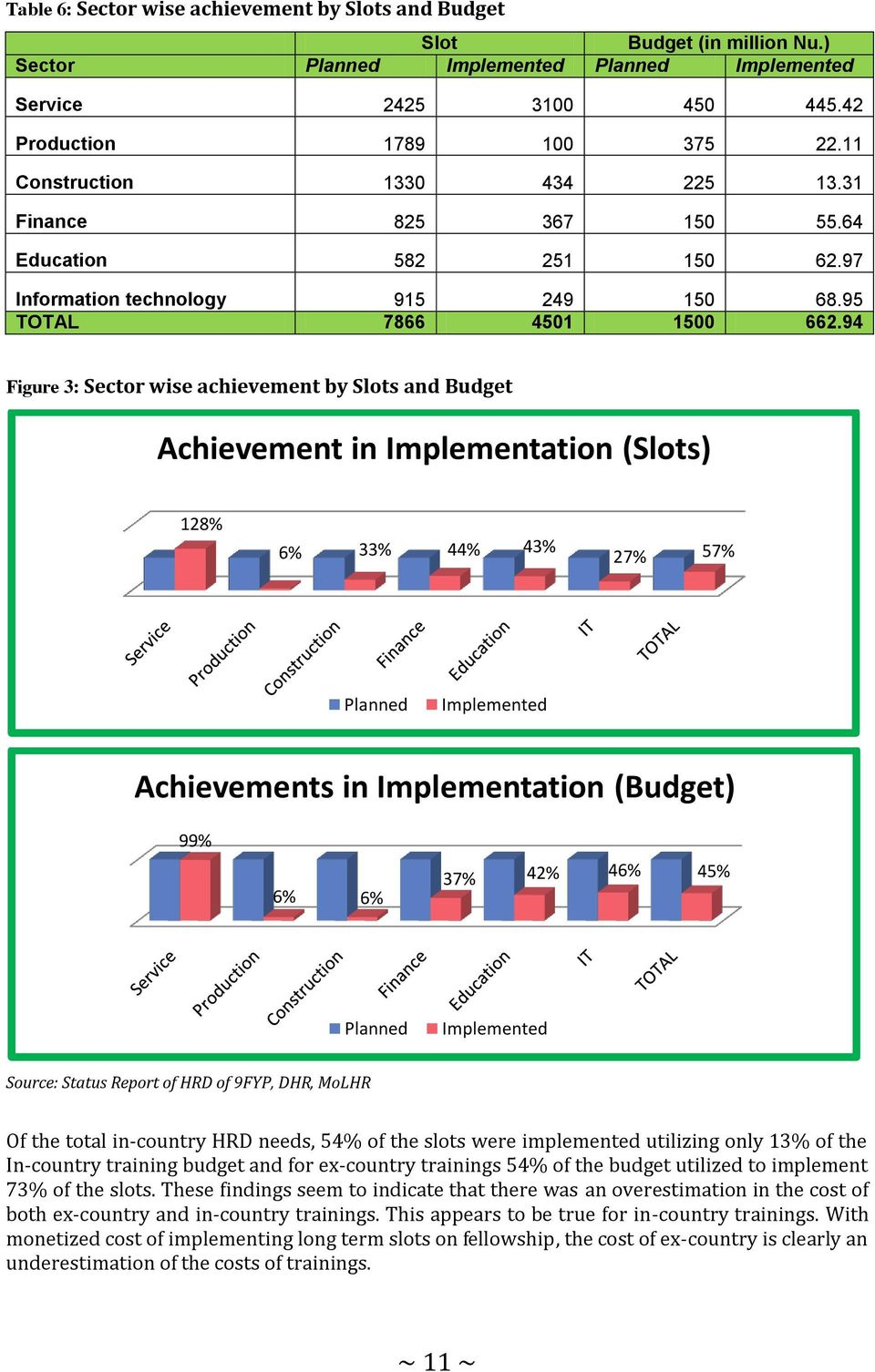 94 Figure 3: Sector wise achievement by and Budget Achievement in Implementation () 128% 6% 33% 44% 43% 27% 57% Planned Implemented Achievements in Implementation (Budget) 99% 6% 6% 37% 42% 46% 45%