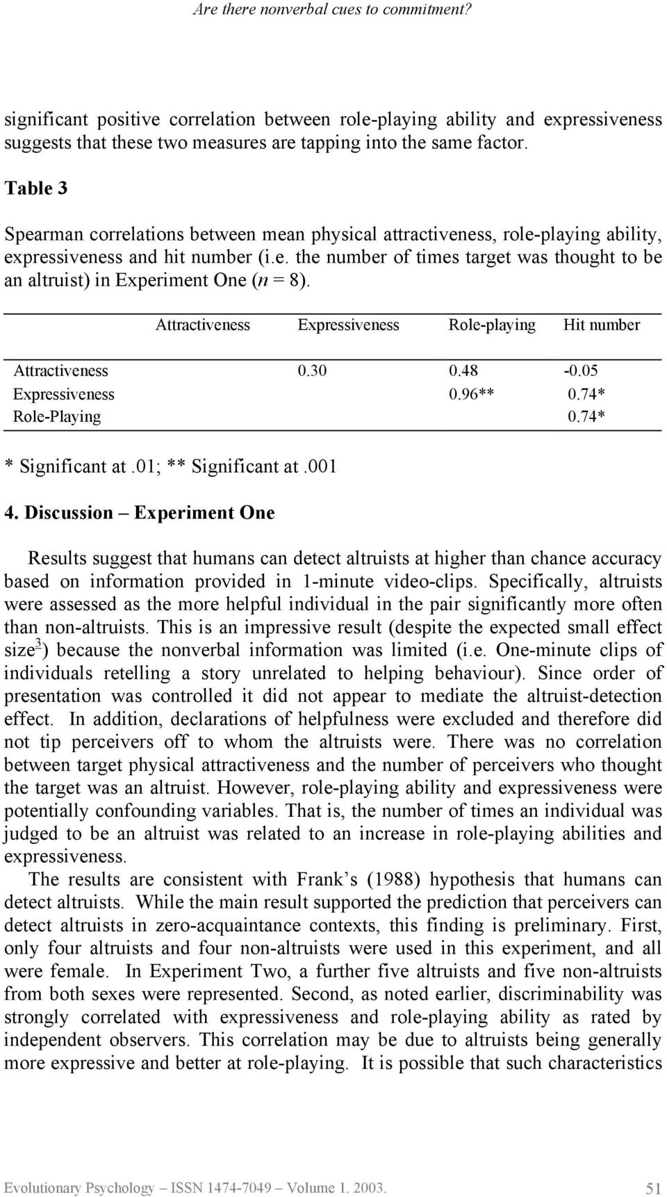 Attractiveness Expressiveness Role-playing Hit number Attractiveness 0.30 0.48-0.05 Expressiveness 0.96** 0.74* Role-Playing 0.74* * Significant at.01; ** Significant at.001 4.