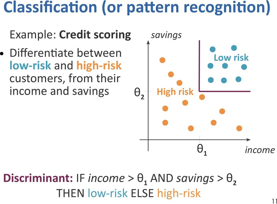 from their income and savings θ 2 High risk Low risk θ 1 income