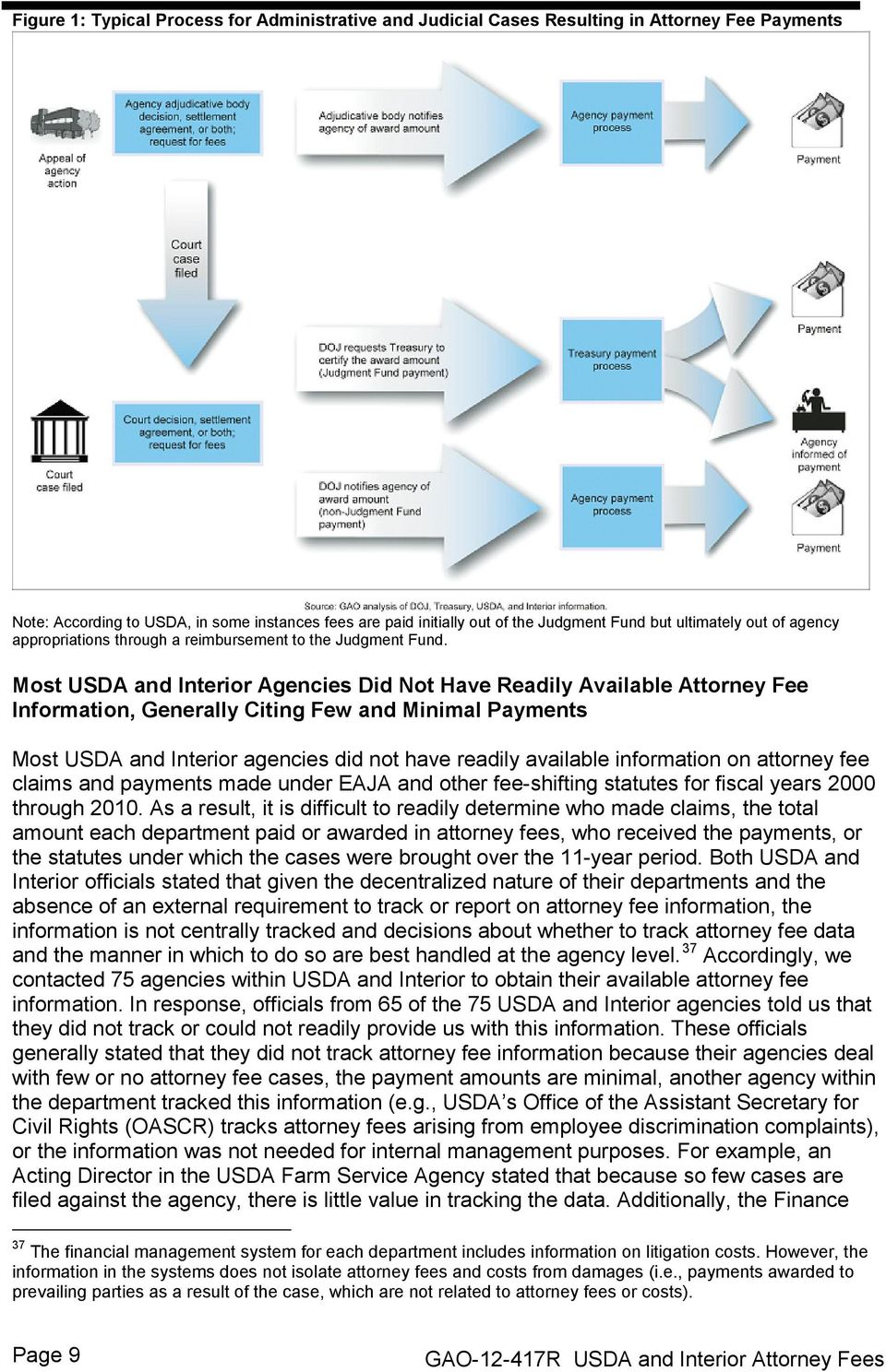 Most USDA and Interior Agencies Did Not Have Readily Available Attorney Fee Information, Generally Citing Few and Minimal Payments Most USDA and Interior agencies did not have readily available