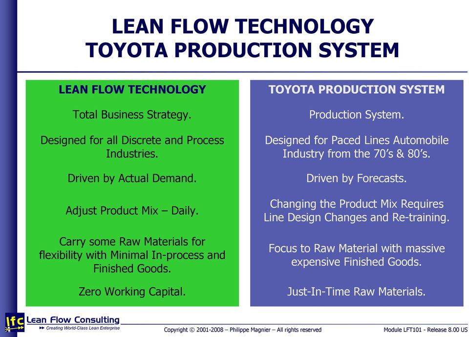 Zero Working Capital. TOYOTA PRODUCTION SYSTEM Production System. Designed for Paced Lines Automobile Industry from the 70 s & 80 s.