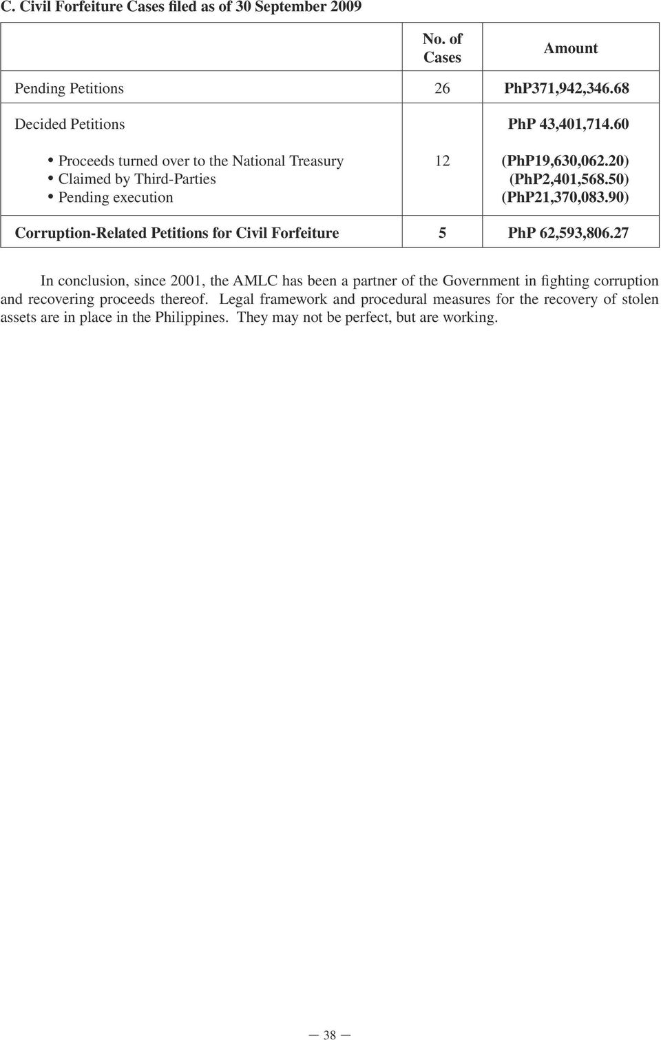 20) (PhP2,401,568.50) (PhP21,370,083.90) Corruption-Related Petitions for Civil Forfeiture 5 PhP 62,593,806.