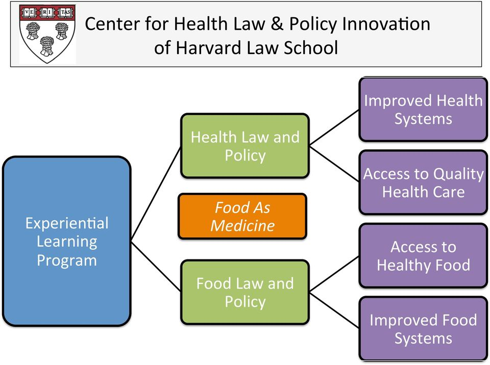 Medicine Food Law and Policy Improved Health Systems Access to