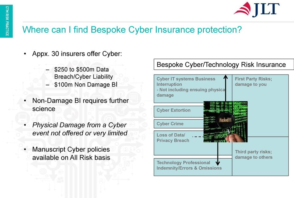 Cyber/Technology Risk Insurance Cyber IT systems Business Interruption - Not including ensuing physical damage Cyber Extortion First Party Risks;