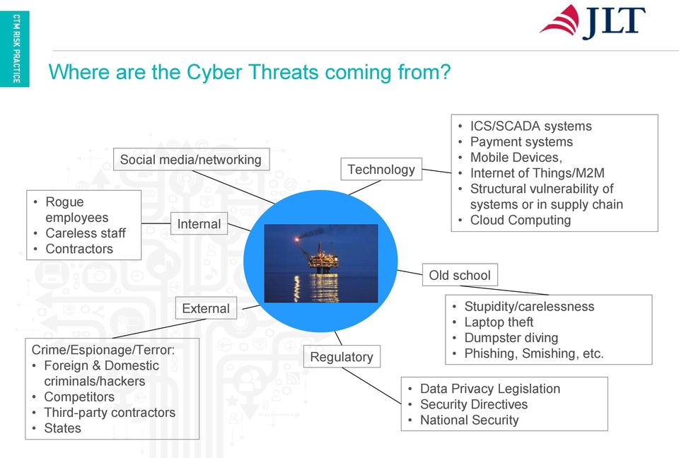 Internet of Things/M2M Structural vulnerability of systems or in supply chain Cloud Computing Old school Crime/Espionage/Terror: Foreign