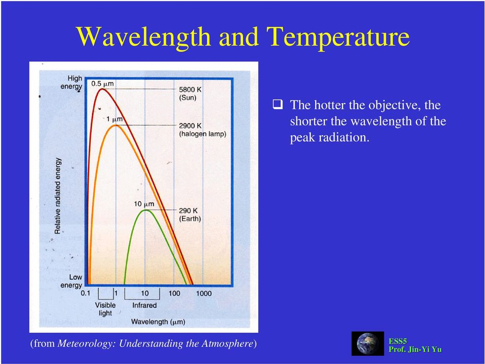 wavelength of the peak radiation.