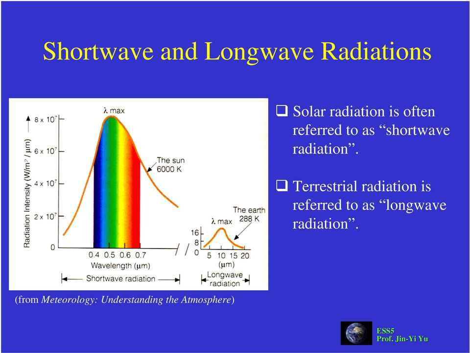 Terrestrial radiation is referred to as longwave