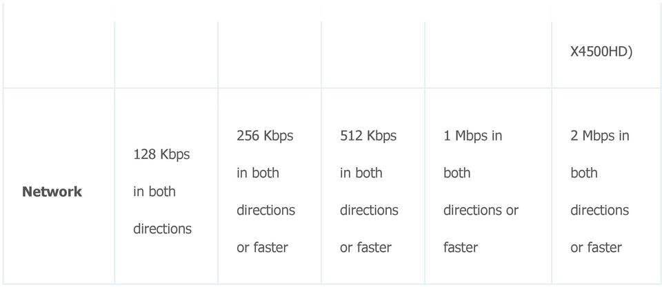 in both directions or faster 1 Mbps in both
