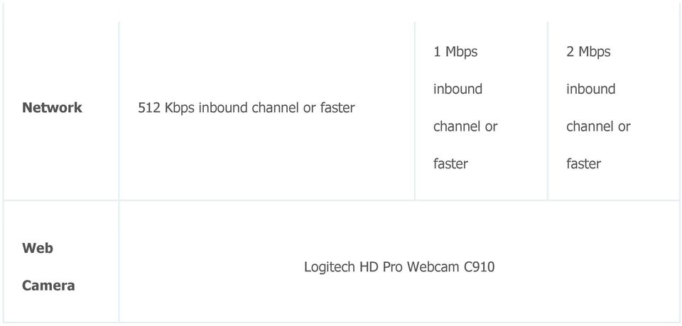 channel or inbound channel or faster
