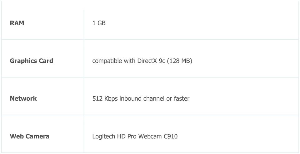 512 Kbps inbound channel or faster