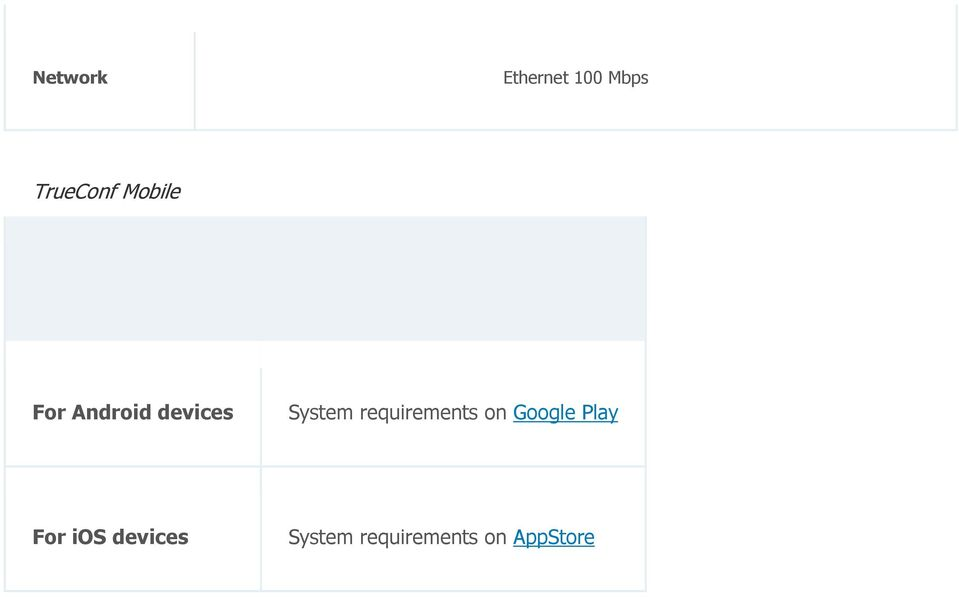 requirements on Google Play For ios