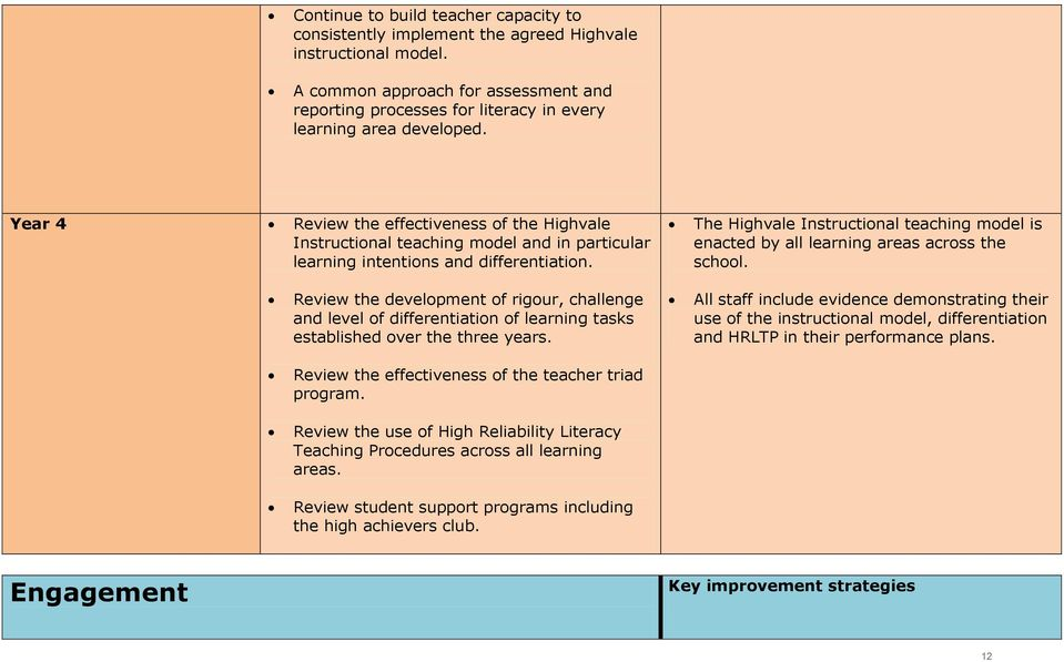 Year 4 Review the effectiveness of the Highvale Instructional teaching model and in particular learning intentions and differentiation.