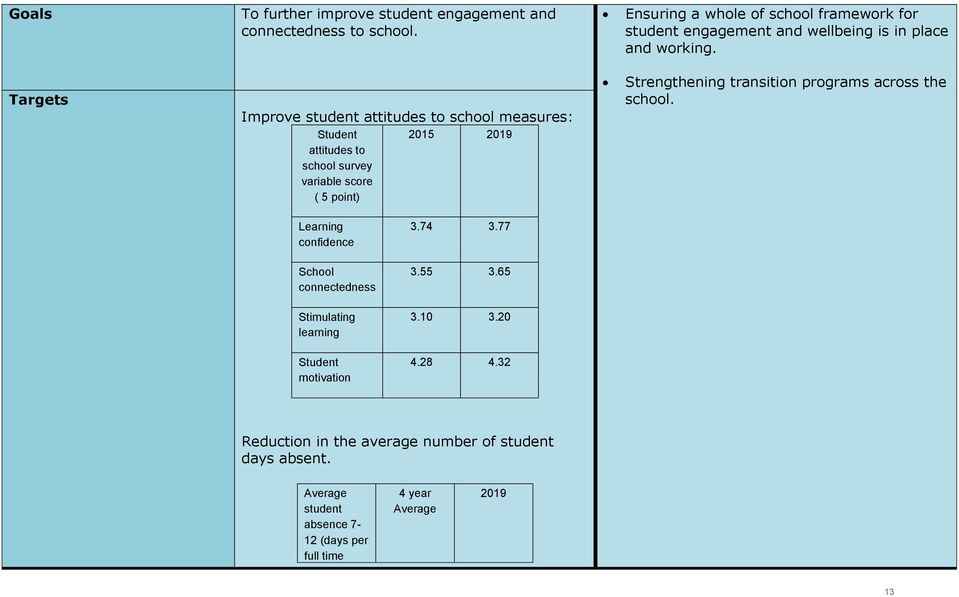 Targets Improve student attitudes to school measures: Strengthening transition programs across the school.