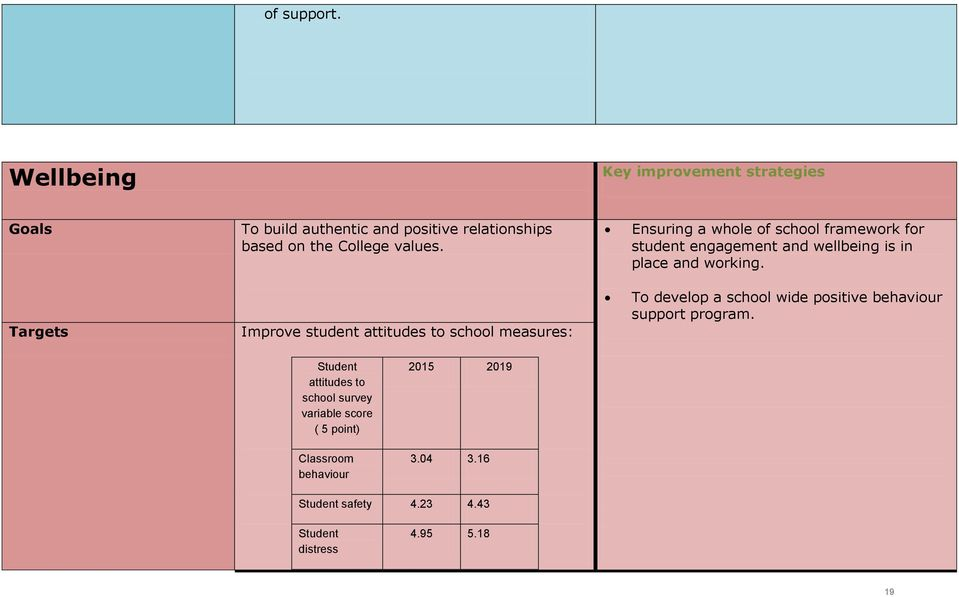 Ensuring a whole of school framework for student engagement and wellbeing is in place and working.