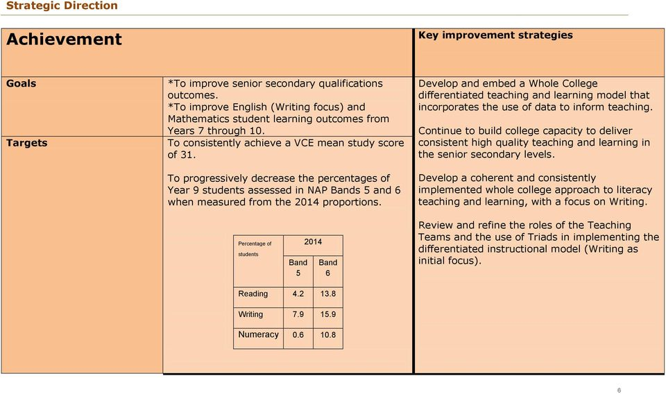 To progressively decrease the percentages of Year 9 students assessed in NAP Bands 5 and 6 when measured from the 2014 proportions.