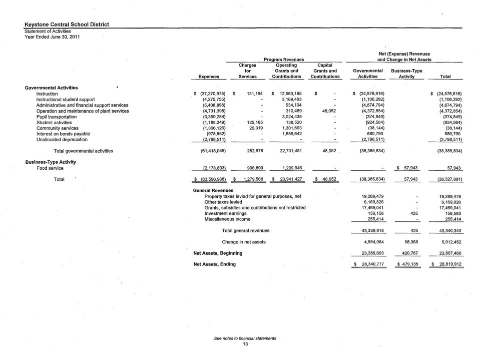 Revenues Charges Operating for Grants and _ Expenses Services Contributions $ (37,270,975) $ 131,194 $ 12,563,165 (4,275,755) 3,169,463 (5,408,898) 534,104 (4,731,395) 310,489 (3,399,284) 3,024,435