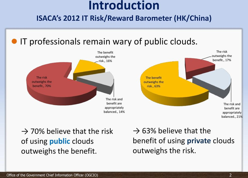, 70% The benefit outweighs the risk., 63% 70% believe that the risk of using public clouds outweighs the benefit.