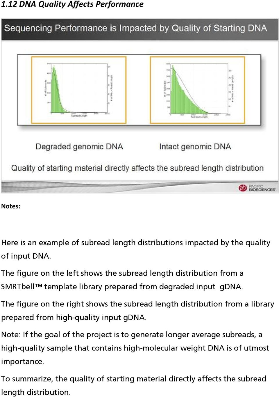 The figure on the right shows the subread length distribution from a library prepared from high-quality input gdna.