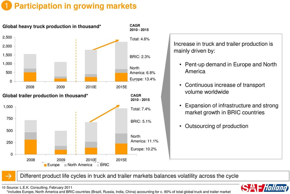 2% Increase in truck and trailer production is mainly driven by: Pent-up demand in Europe and North America Continuous increase of transport volume worldwide Expansion of infrastructure and strong