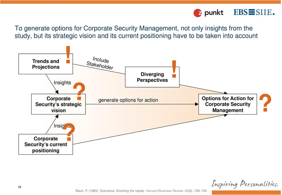 Corporate Security s strategic vision Include Stakeholder Diverging Perspectives generate options for action!