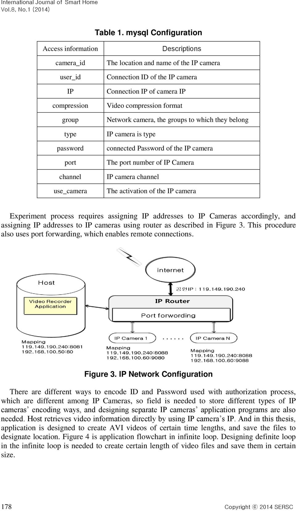 Connection IP of camera IP Video compression format Network camera, the groups to which they belong IP camera is type connected Password of the IP camera The port number of IP Camera IP camera