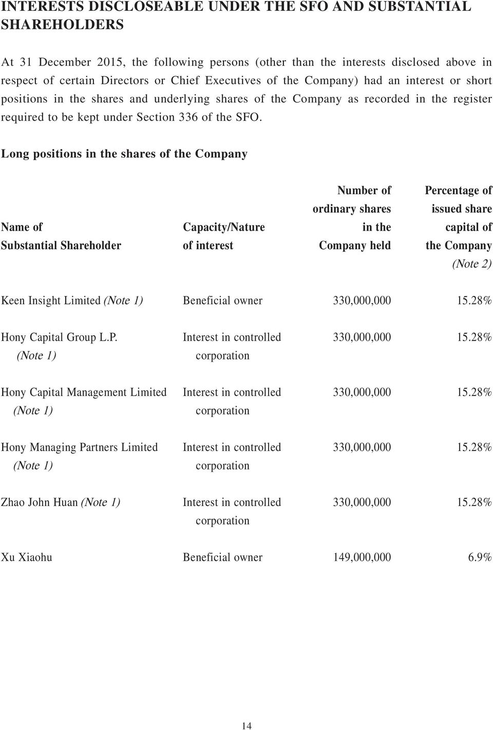 Long positions in the shares of the Company Number of Percentage of ordinary shares issued share Name of Capacity/Nature in the capital of Substantial Shareholder of interest Company held the Company